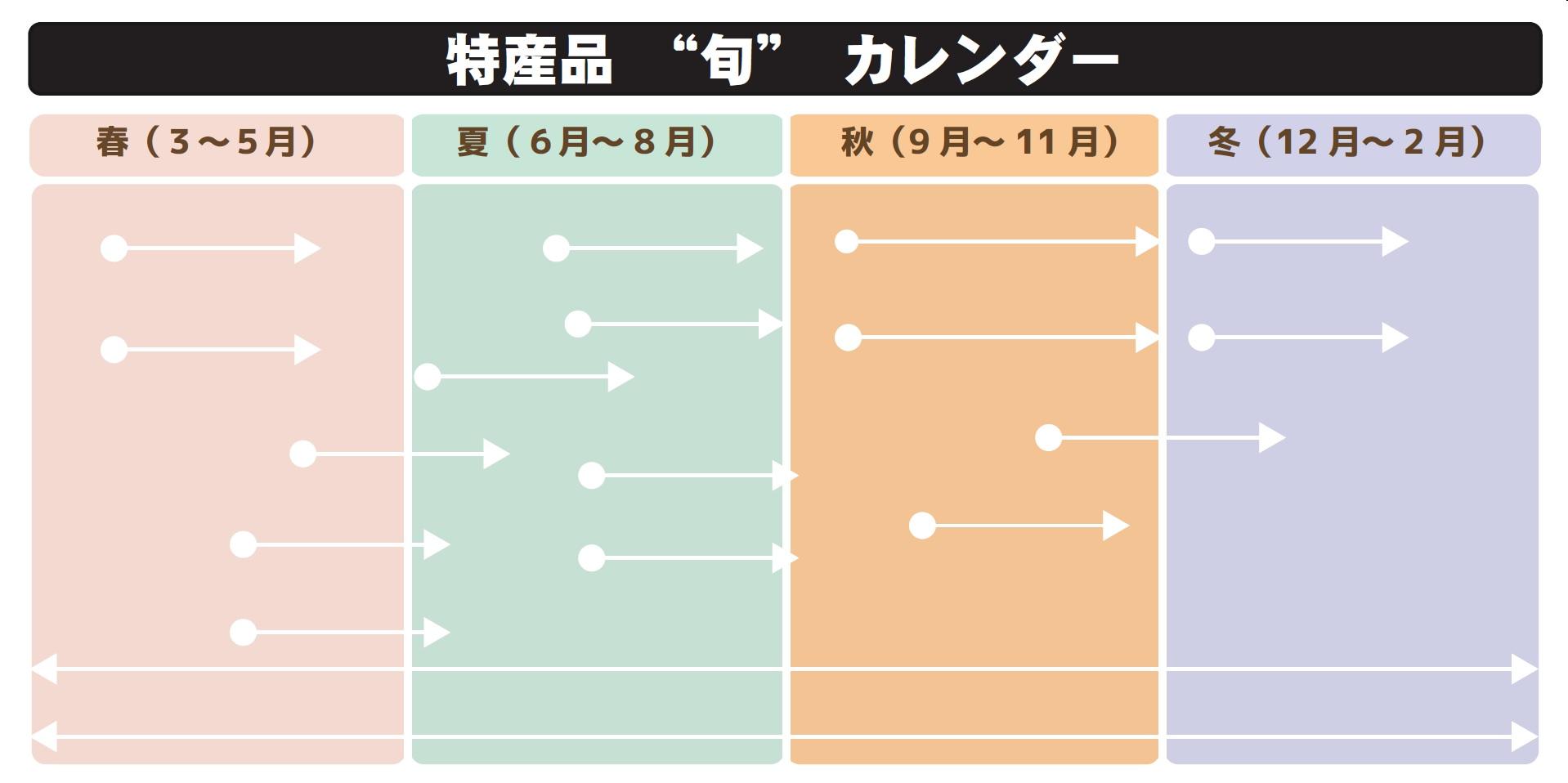 特産品カレンダー